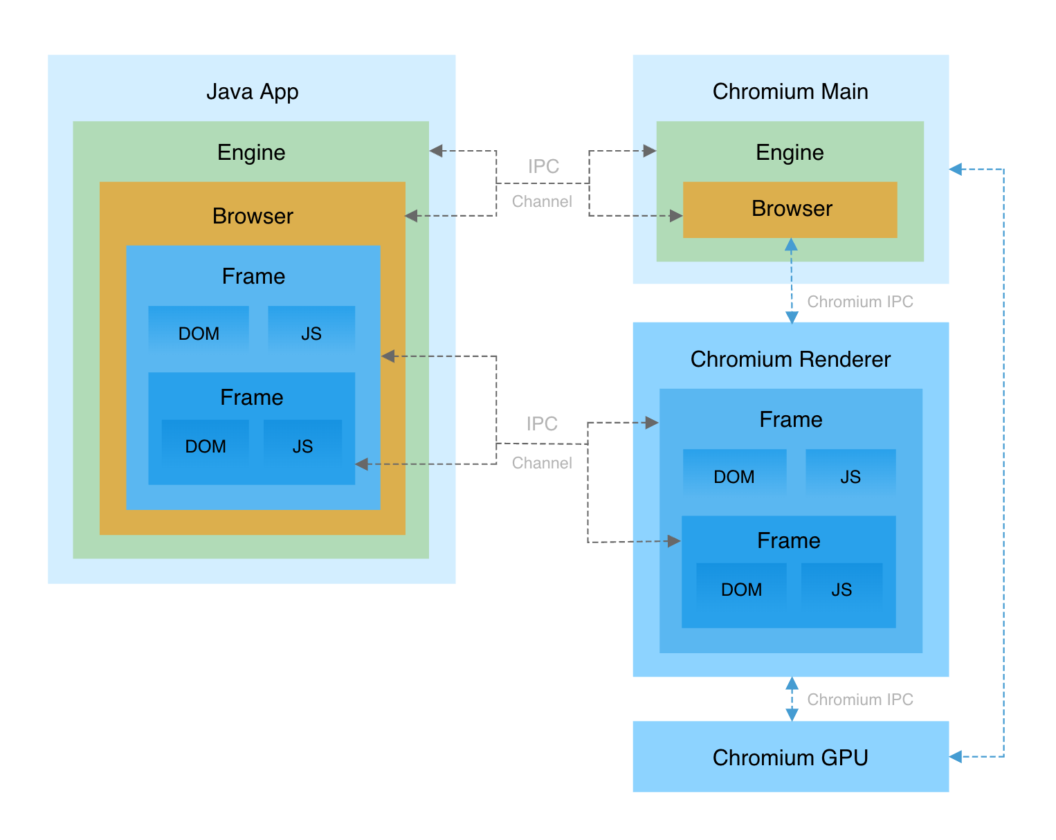 JxBrowser Architecture